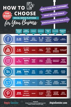 How to Choose the Right Social Media Platform for Your Business [Infographic] media marketing business startups Social Marketing, Marketing Digital, Marketing Na Internet, Marketing Goals, Business Marketing, Online Marketing, Content Marketing, Affiliate Marketing, Business Infographics