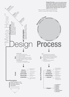 Concept Map: Design Process by Octothorpe , via Behance