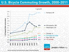 Bike commuting continues to rise, especially in cities