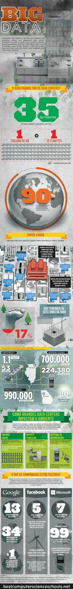O impacto dos datacenters no meio ambiente. Tradução por Canaltech.