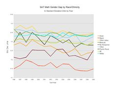 Gender gap in math in different American racial groups. Lying Eyes, Sat Math, Gap, Gender, Chart, American, Music Genre