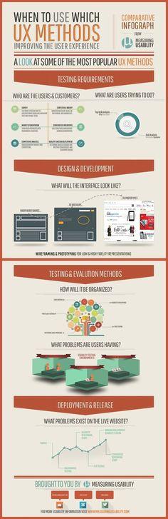 Infografía de research