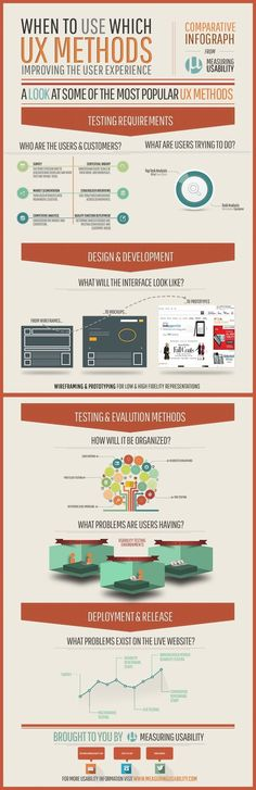 Great infographic showing when to use which UX method
