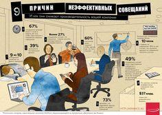 9 причин неэффективных совещаний. Социологическое исследование - результаты опроса #правоедело