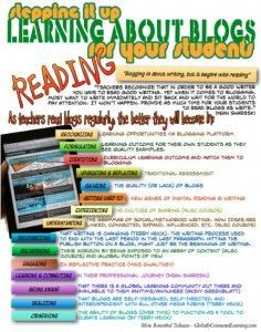 """In Part I, I laid out the importance of READING blogs in order for the teacher to be able to gain and understanding of student blogging as a platform FOR learning, not """"just"""" a vehicle for technology integration."""