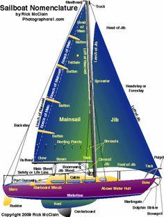 How to Sail a Boat -- via wikiHow.com