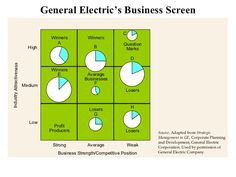 General Electric Stock Quote Impressive Generalelectricbusinessscreenmodeldiagrampowerpointslide