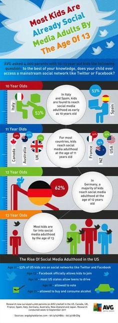 Дети способны пользоваться соцсетями гораздо раньше, чем вы думаете. Статистика из Европы