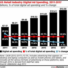Retail Industry Remains the Largest Spender in US Digital Advertising - eMarketer