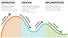 How to apply a design thinking, HCD, UX or any creative process from scratch — Digital Experience Design — Medium