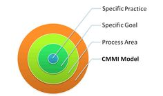 CMMI structure