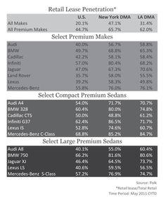 Premium Car Leases
