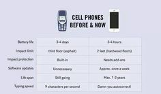 Cellphones before & now