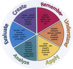 Child friendly Bloom's Taxonomy