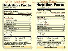 vegan nutrition | Vegan+nutrition+chart