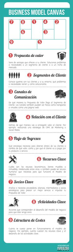 Business Model Canvas Infografía - Guía rápida