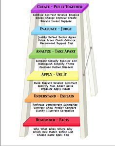 Bloom& Taxonomy / new teacher evaluations require evidence of lesson planning for higher level thinking ~ I like thinking of it as a ladder and not a pyramid. All students can get to the top, with a pyramid it feels like only a few can. Instructional Strategies, Instructional Design, Teaching Strategies, Teaching Tips, Instructional Technology, Teaching Art, Instructional Planning, Critical Thinking Activities, Blooms Taxonomy Poster