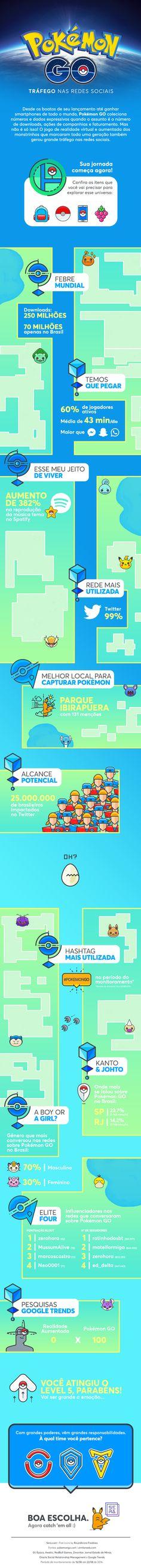 Pokemon Go, Media Web, Behance, Social Media, Content, Design, Social Networks, Blue Prints, Social Media Tips