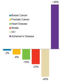 Alzheimer's Disease Facts and Figures report – get the latest statistics on the impact of Alzheimer's and dementia in the United States. Dementia Facts, Dementia Awareness, Dementia Care, Alzheimer's And Dementia, Prostate Cancer, Breast Cancer, Alzheimer's Disease Facts, Alzheimer's Association, Aging Population