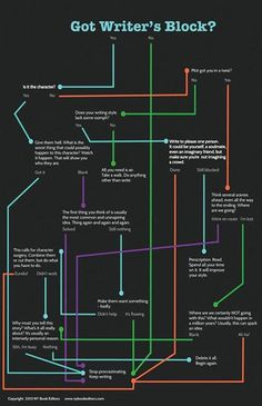 Writer's block flow chart to get working again. https://ift.tt/1JEDdkP https://ift.tt/2IQn147 #writing #publishing #reading #literature