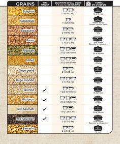 Equivalence Cuisine   Temps De Cuisson Legumineuses Vege Pinterest Vegans Cuisine