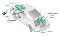 Dont Sweat Over Your Hybrid Car Maintenance- It Is Simple!