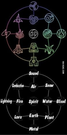 Avatar the Last Airbender/ The Legend of Korra: bending chart. Can I like be an earth bender please? Avatar Airbender, Avatar Aang, Team Avatar, Magia Elemental, Air Bender, Book Of Shadows, Witchcraft, Magick, The Last Airbender
