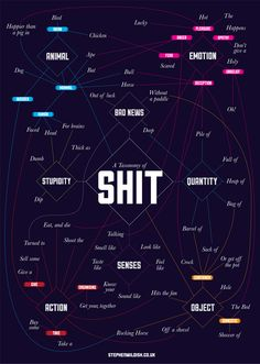 A Taxonomy of Shit, A Clever Flowchart Categorizing the Word 'Shit'