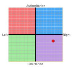 My political compass #libertarian #auditthefed #AP4LP #feelthebern #feminism #capitalism #trump2016 #imwithher #republican #democrat #liberal #conservative #neoconservative #neoliberal #prolife #prochoice #feminist #equality #politics #political #federalreserve #atheist #atheism #secular http://www.australiaunwrapped.com/ http://WeHeartHillary.com