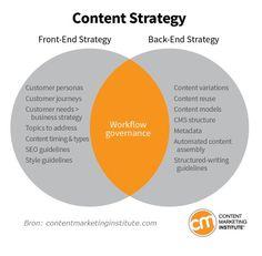 Content Marketing - strategie