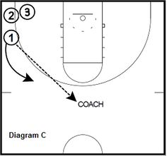 #Basketball Drills - Team 3-Point Shooting Drills - Coach's Clipboard