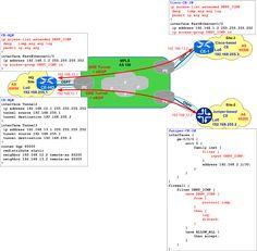 Quiz-18 – Cisco vs. Juniper – Filtering ICMP between BGP Peers