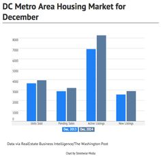 Washington, DC, home sales for Dec. Business Intelligence, The Washington Post, Charts, Bar Chart, The Unit, Marketing, Graphics, Bar Graphs