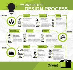 Focus Product Design