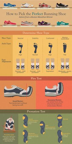 Great guide to finding the right shoe for you!