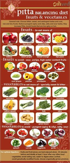 PITTA Fruits & Vegetables - Ayurveda states that a person should choose his diet depending on his dosha. So, a person in whom the Pitta dosha is dominant should eat diet, which will pacify the Pitta dosha. Here are some suggestions on which fruits and veggies to include and which to avoid in a Pitta balancing diet. Loved & pinned by http://www.shivohamyoga.nl/ #health #food #ayurveda #balance #diet #healthy
