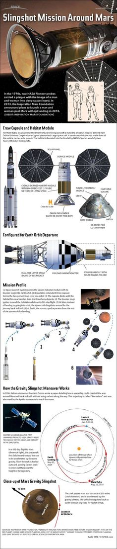 The Inspiration Mars mission is Space tourist Dennis Tito's daring proposal to send a man and a woman on a space flight around the planet Mars and back. See the full infographic and get an embed code. Cosmos, Mars Project, Space Facts, Mission To Mars, Constellations, Space Images, Science Facts, Space And Astronomy, Space Program