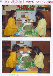 Risultati immagini per il ciclo dell'acqua scuola primaria