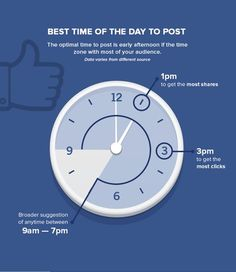 Click to enlarge this section of the Quicksprout infographic. This portion is about the best times to post on Facebook. To see the rest, visit: ow.ly/HseyL
