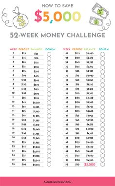 Finanzen - Find out how to stop spending too much with this saving money challenge: how to . Ways To Save Money, Money Tips, Money Saving Tips, Money Budget, Managing Money, Saving Ideas, Saving Money Chart, Money Plan, Budget Plan
