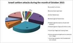 Monitoring Israeli Colonization Activities in the Palestinian Territories