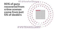 Vote for Hillary Clinton - Pinterest Campaign for #Hillary2016 - (#Vote4Hillary I am a progressive who gets things done Feb 2016 #Hillary2016) has just been shared on News Info Issues Views Polls Donate Shop for #Hillary2016 #Vote4Hillary #ImWithHer Fans Communities @ViaGuru Politics