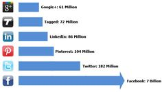 Pinterest is now the third most popular social network!