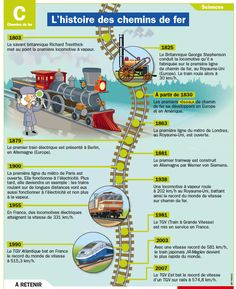 Poster/fiche sur l'histoire des chemins de fer - PDF à imprimer