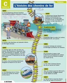 L'histoire du chemin de fer