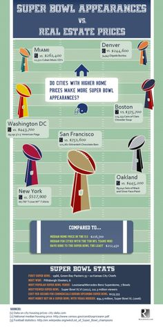 Fresh on IGM > #SuperBowl & #RealEstate: What a correlation! NFL teams that have gone to the Super Bowl many times tend to come from cities with high real estate prices. Teams like the San Francisco 49ers, New York Giants, and New England Patriots are highly successful in terms of the number of times they have made it to the Super Bowl... > http://infographicsmania.com/super-bowl-real-estate/