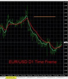 EUR/USD Chart Analysis 6/25/2014