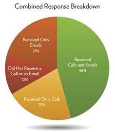 Companies Fail to Follow Web  #crm #marketing