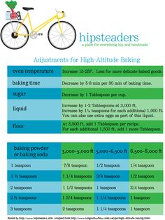 High Altitude Baking Adjustments Printable - we're at feet! High Altitude Cake Recipe, High Altitude Baking, Baking Tips, Baking Recipes, Moving To Colorado, Cupcake Cakes, Cupcakes, No Bake Desserts, Things To Know