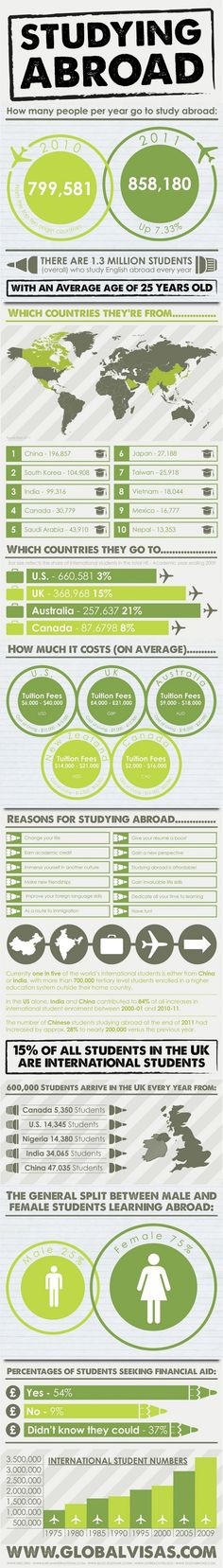 Study Abroad Statistics // That's cool that Canada is in the top 5 for going abroad but also one of the highest for taking students too.